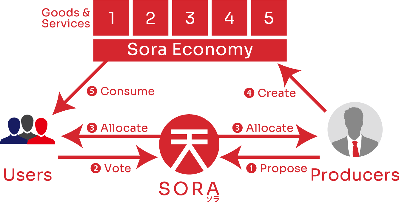 The Sora Decentralized Autonomous Economy.